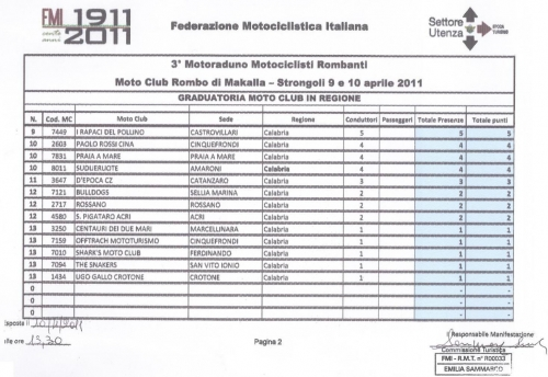 06 - Classifica Moto Club in regione 02.JPG