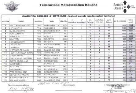 Classifica Moto Club.jpg